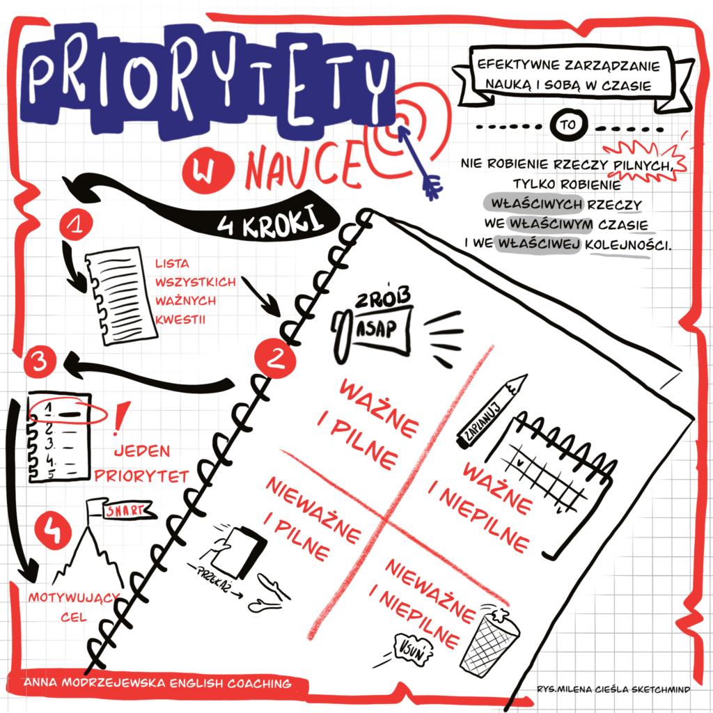 priorytety w nauce english coaching nauka angielskiego